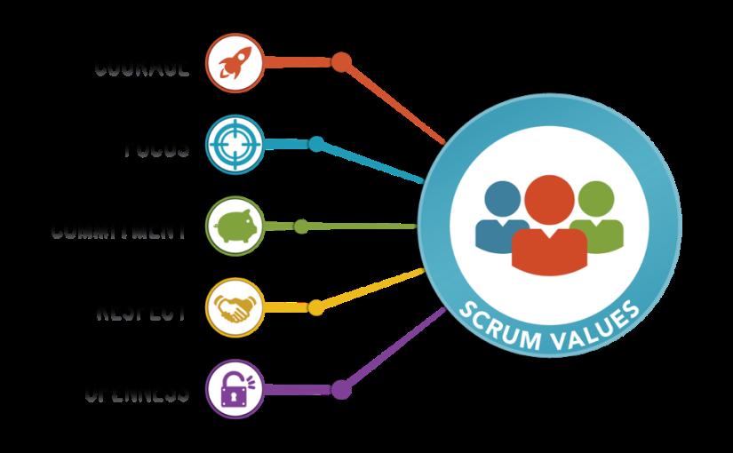 Reflexões sobre o Scrum Parte 2 –Valores